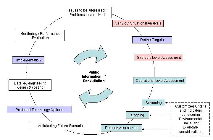 Teaching green for the academia prasad modaks blog methodology for sustainability assessment of technologies ccuart Choice Image